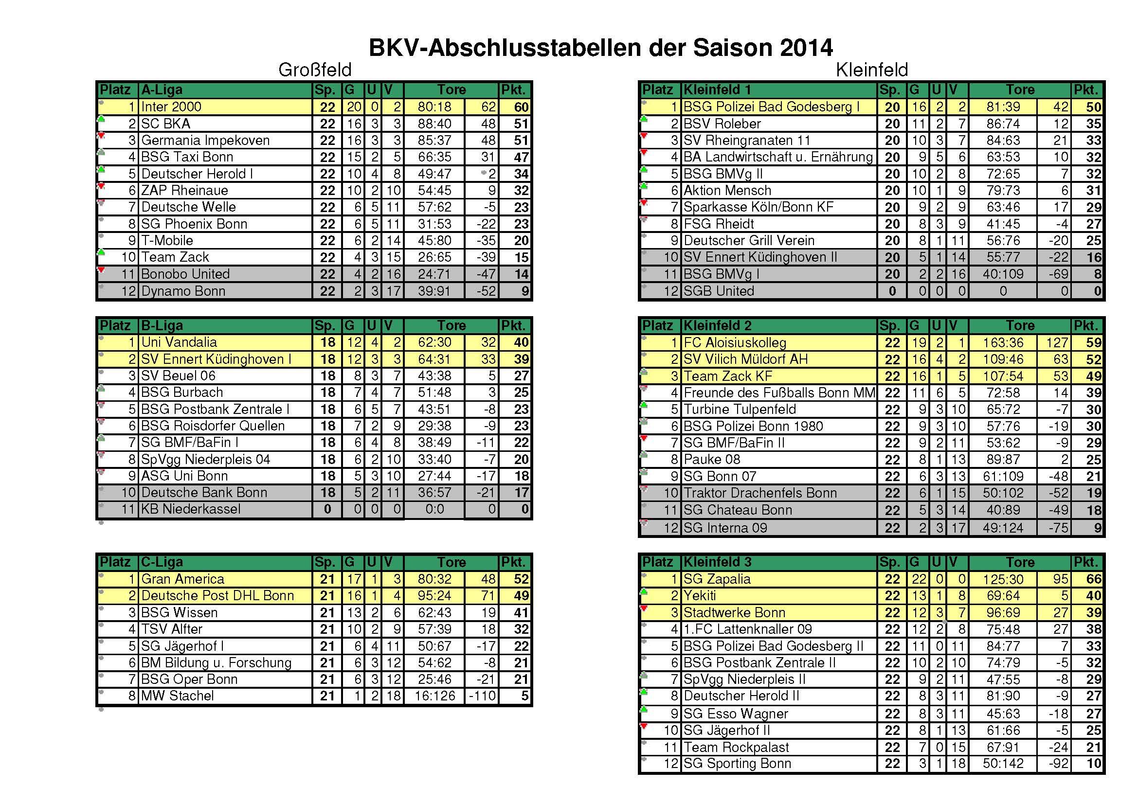 BKV-Abschlusstabellen 2014